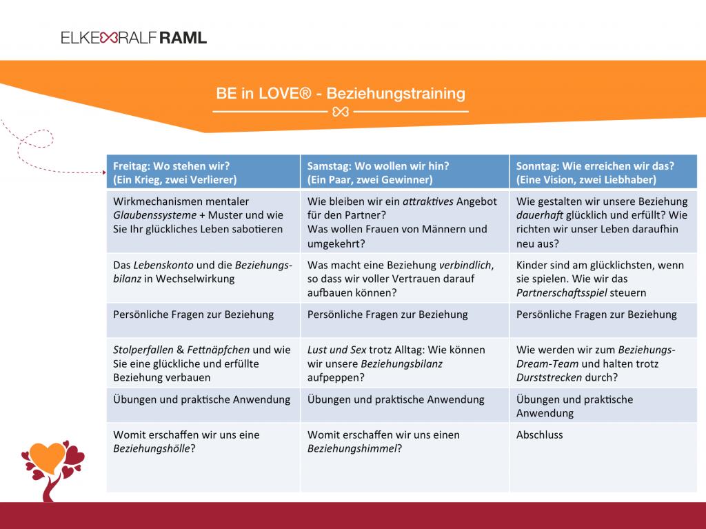 BE in LOVE® Beziehungstraining – Elke & Ralf Raml